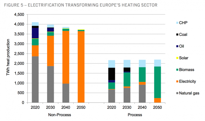 Decarbonising European energy sector