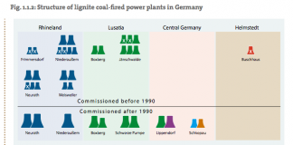 german coal