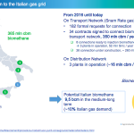 Italian natural gas market