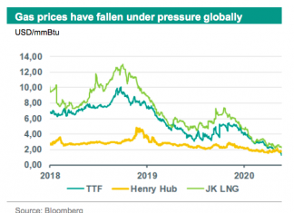 natural gas prices in Europe