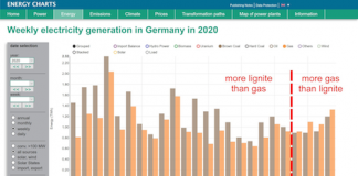 Coal fired power Germany