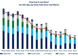 American LNG exports