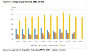 Turkey's Gas Demand