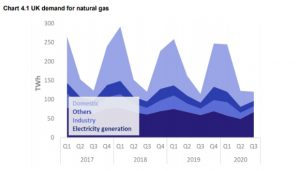 UK Demand for Natural Gas