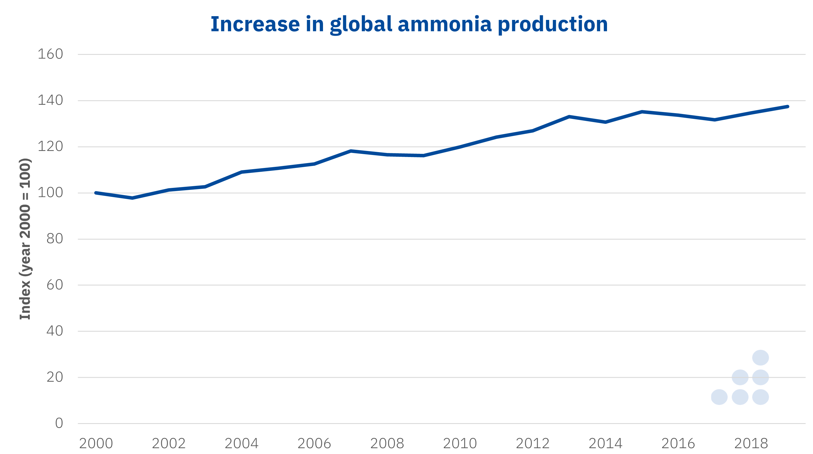 The green ammonia revolution
