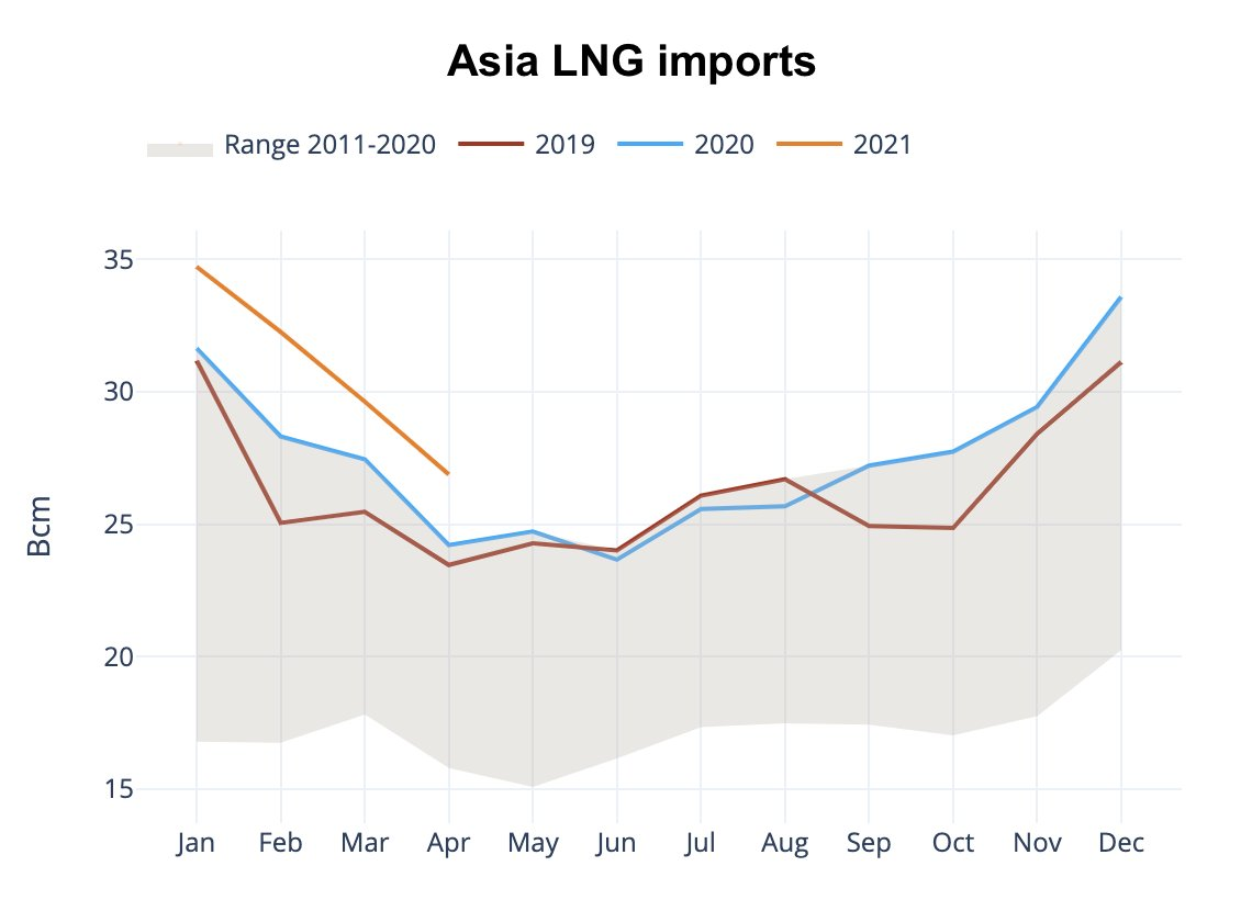 Asian LNG prices