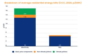 Energy transition in heating in the UK