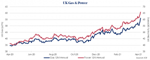 UK gas and power