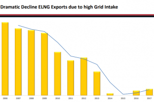 The case for Egyptian LNG