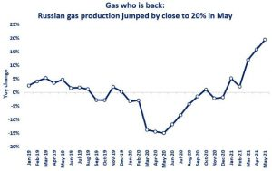 Russian gas production