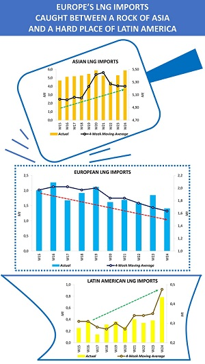 Europe's LNG imports between a rock and a hard place
