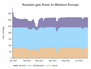 Russian gas exports