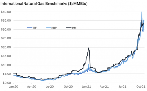 gas price benchmarks